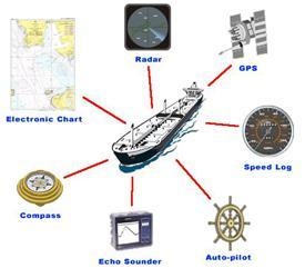 Navigational Equipments